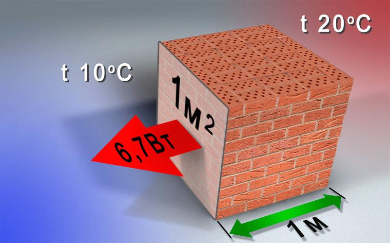 теплопроводность кирпича